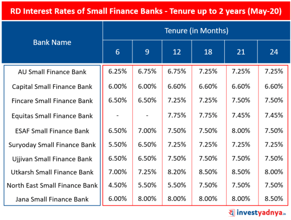 RD Interest Rates of Small Finance Banks for Tenure up to 2 years (May 2020)