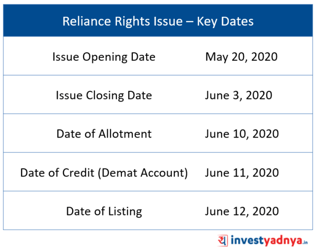 Reliance Rights Issue – Key Dates