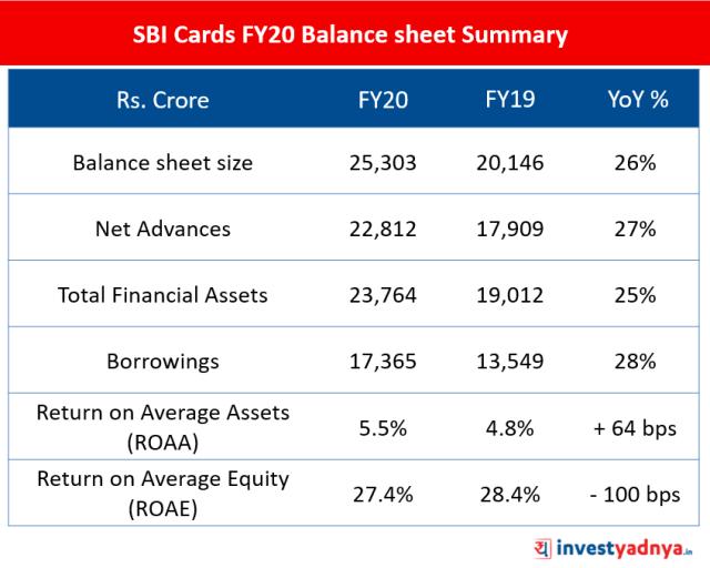 SBI Cards FY20 Balance sheet Summary