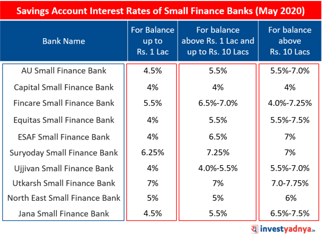 Savings Account Interest Rates of Small Finance Banks May 2020