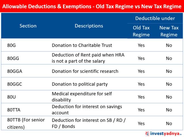 Allowable Deductions & Exemptions - Old Tax Regime vs New Tax Regime
