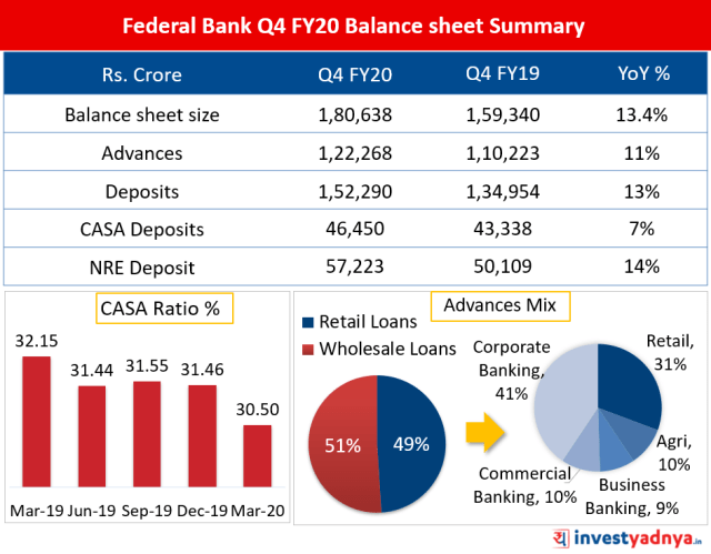 Federal Bank Q4 FY20 Balance sheet Summary
