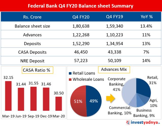 Federal Bank Q4 FY20 Balance sheet Summary