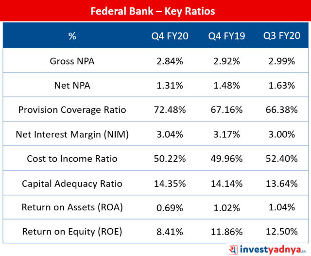Federal Bank - Key Ratios Q4 FY20