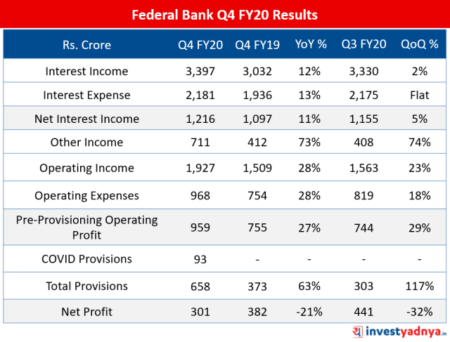 Federal Bank Q4 FY20 Results