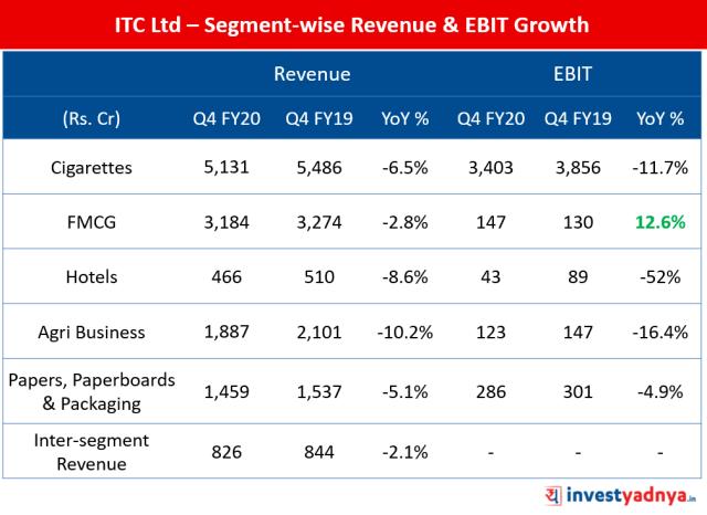 ITC Ltd – Segment-wise Revenue & EBIT Growth