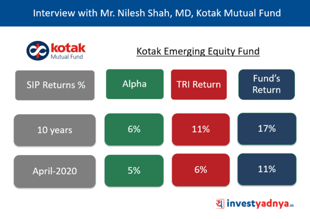 Mutual Fund Return vs TRI Returns