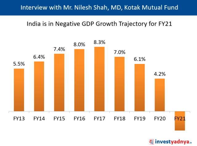 India is in Negative GDP Growth Trajectory for FY21