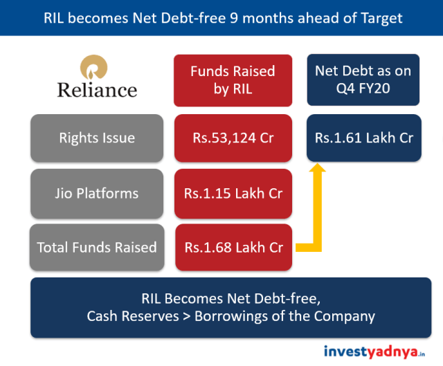 Reliance Industries Ltd - RIL becomes Net Debt-free 9 Months ahead of Target
