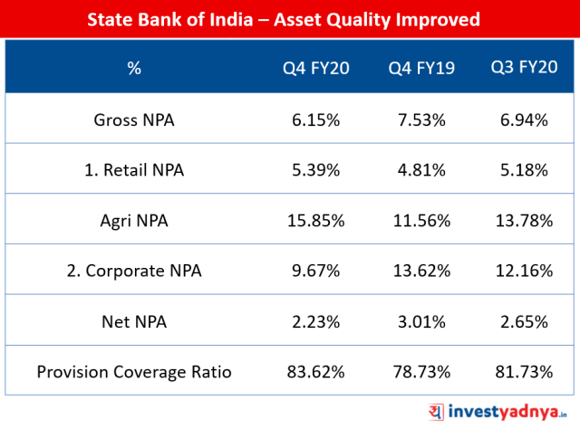 State Bank of India – Improvement in Asset Quality