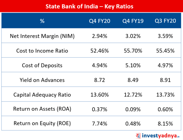 State Bank of India – Key Ratios