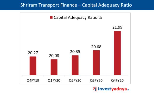 Shriram Transport Finance – Capital Adequacy Ratio