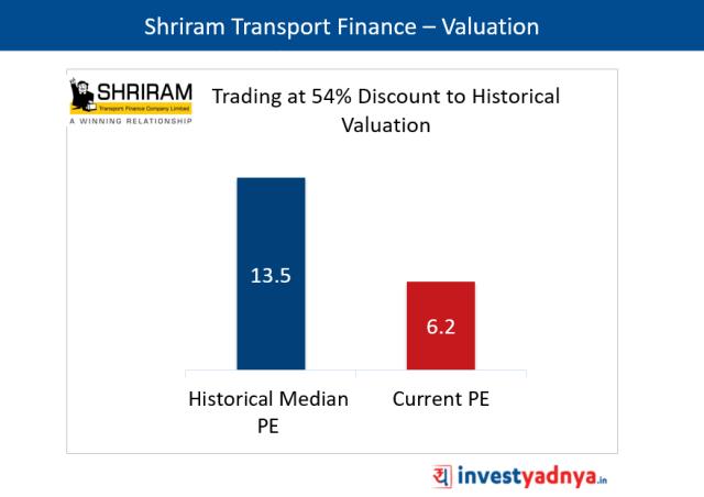 Shriram Transport Finance – Valuation