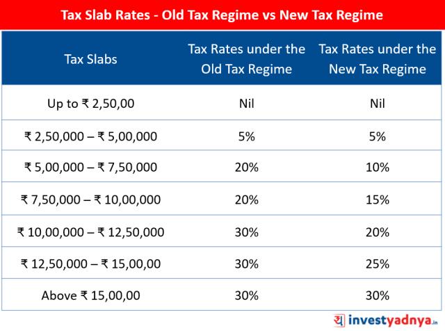 Old Tax Regime vs New Tax Regime - Tax Slab Rates