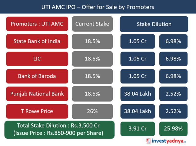 UTI AMC IPO - Offer for Sale by Promoters