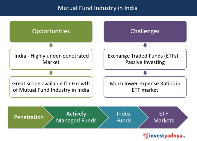 Mutual Fund Industry in India - Opportunities & Challenges