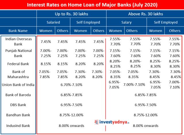 Interest Rates on Home Loan of Major Banks (July 2020)