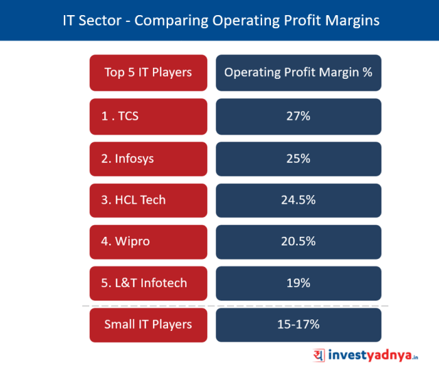 IT Sector - Comparing Operating Profit Margins