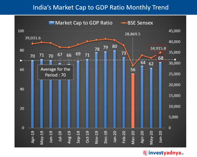 India's Latest Market Cap to GDP Ratio
