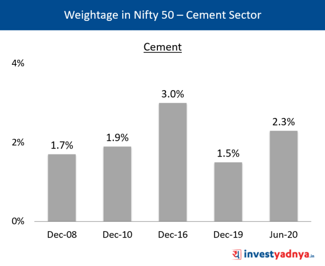 Weightage of Cement Sector in Nifty 50