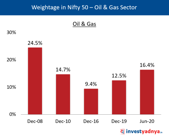 Weightage of Oil & Gas Sector in Nifty 50