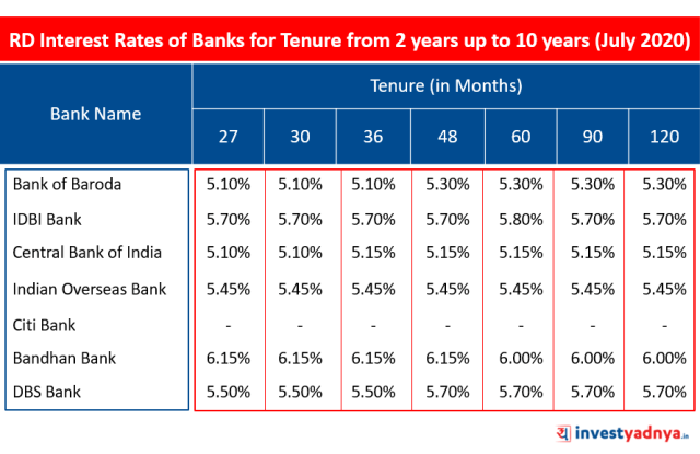 Recurring Deposit (RD) Interest Rates of Major Banks for Tenure above 2 years up to 10 years July 2020 Source : Bank Website