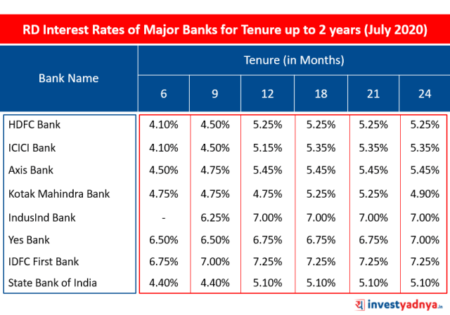 RD Interest Rates of Major Banks for Tenure up to 2 years (July 2020)