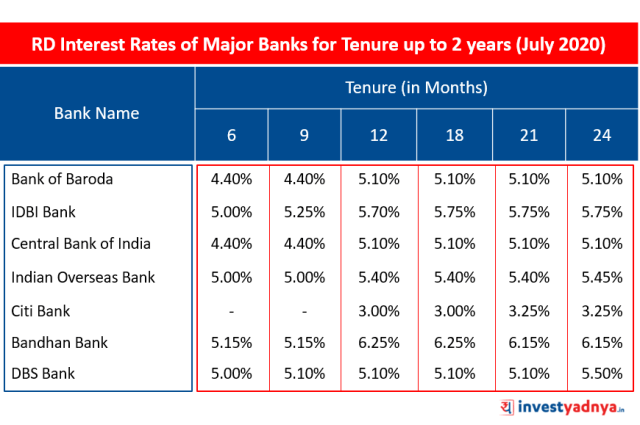 Recurring Deposit Interest Rates of Major Banks for Tenure up to 2 years (July 2020)