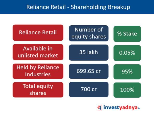 Shareholding Break-up of Reliance Retail
