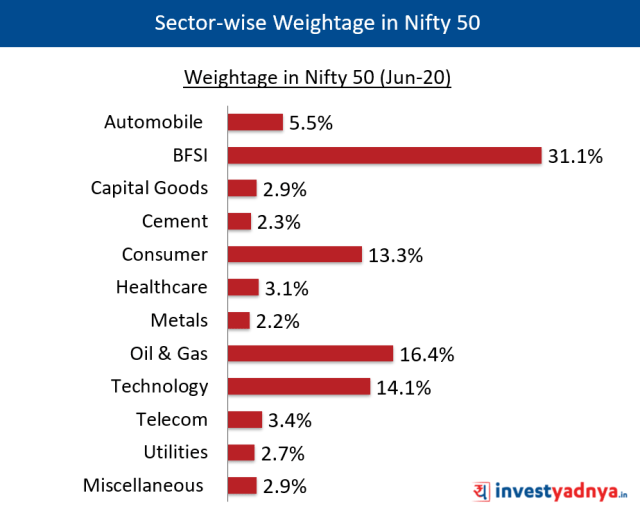 NIFTY 50 - Sector-wise weightage