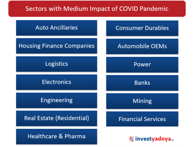 Sectors with Medium Impact of COVID Pandemic