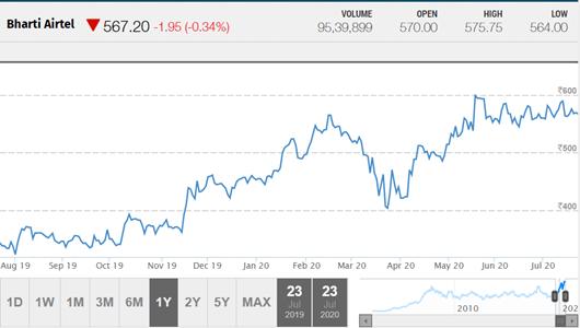Bharti Airtel stock price