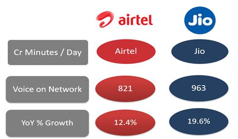 Comparing Voice on network - Jio vs Airtel