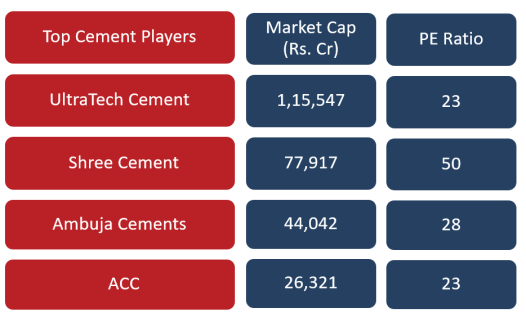 Indian Cement sector analysis