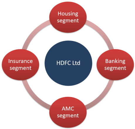HDFC Limited SOTP valuation