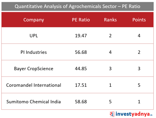 Top 5 Agro- chemical companies PE  Ratio