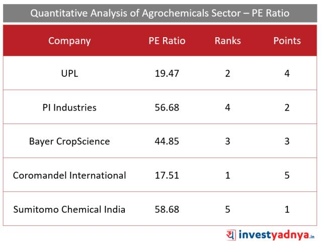 Top 5 Agro- chemical companies PE  Ratio