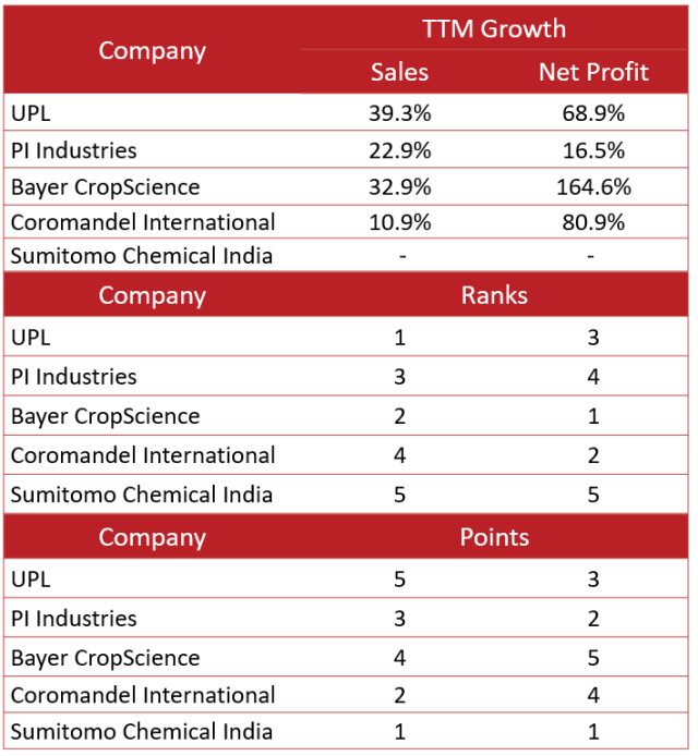 Top 5 Agro- chemical companies TTM Sales and Profit growth (%)
