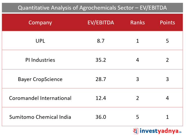 Top 5 Agro- chemical companies EV/EBITDA