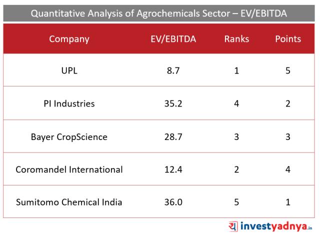 Top 5 Agro- chemical companies EV/EBITDA