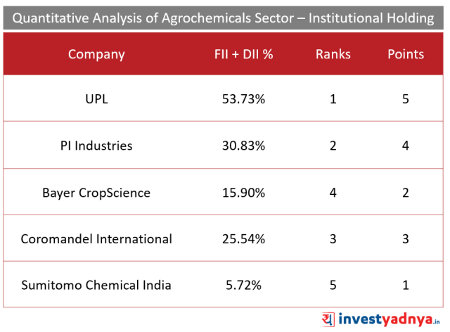 Top 5 Agro- chemical companies Institutional Holding (%)