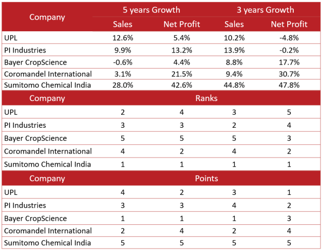 Top 5 Agro- chemical companies 5-Years and 3-Years Sales & Net Profit Growth
