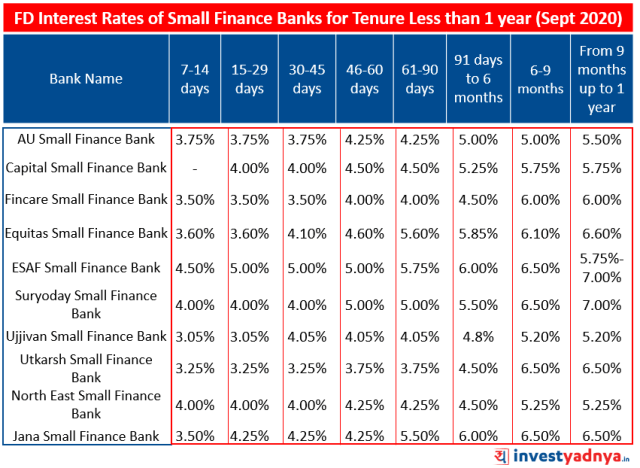 FD Interest Rates of Small Finance Banks for Tenure Less than 1 year September 2020
