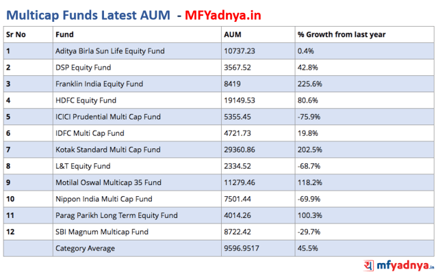 Multicap Funds Latest AUM