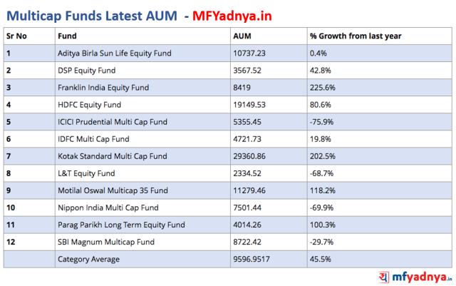 Multicap Funds Latest AUM