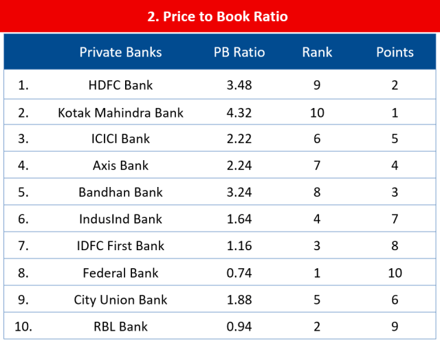Quantitative Analysis of Indian Banking sector