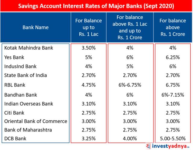 Savings Account Interest Rates of Major Banks September 2020 Source: Bank Website