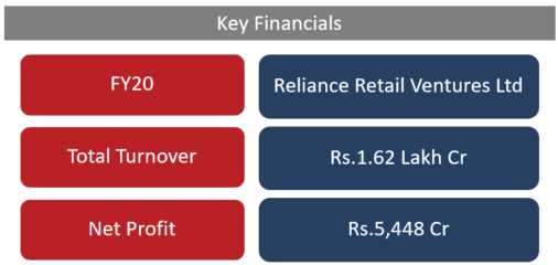 Reliance Retail and Future group deal