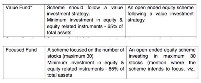 Value and Focused Fund categorization as per SEBI