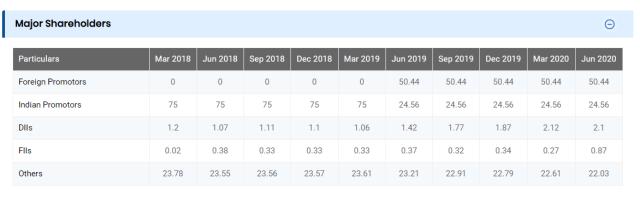 GMM Pfaudler shareholding pattern